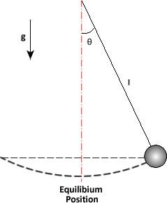 Simple Pendulum Calculator
