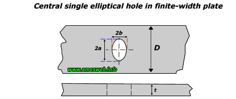 Single elliptical hole in finite-width plate
