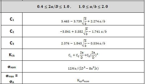 Maximum strain energy theory formula