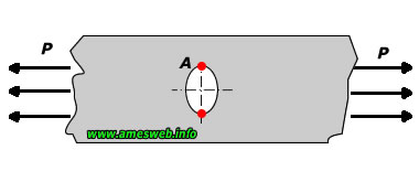 Stress concentration factor for single elliptical hole in finite-width plate under tension