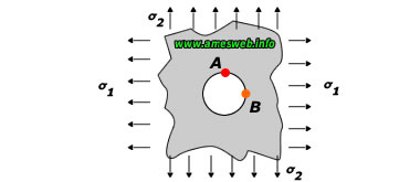 Stress concentration factors for single circular hole in infinite plate under tension