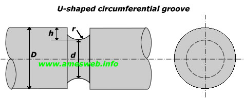 Stress concentration factors for U-shaped groove