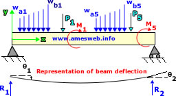 Simply Supported Beam Deflected